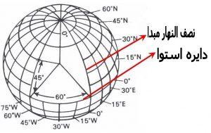 طول و عرض جغرافیایی