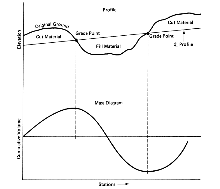 خط توزیع